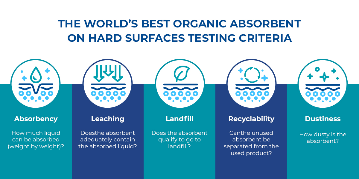 The worlds best organic absorbent on hard surfaces testing criteria