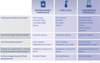 Product suggestion checklist for spill solutions